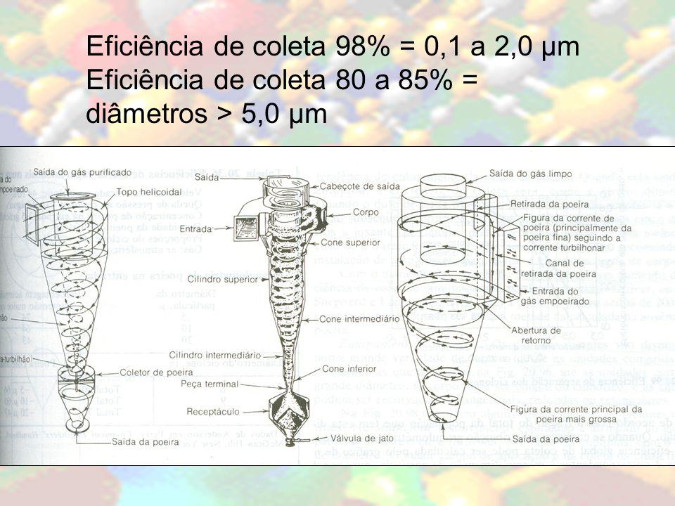 Eficiência de coleta 98% = 0,1 a 2,0 μm Eficiência de coleta 80 a 85% = diâmetros > 5,0 μm