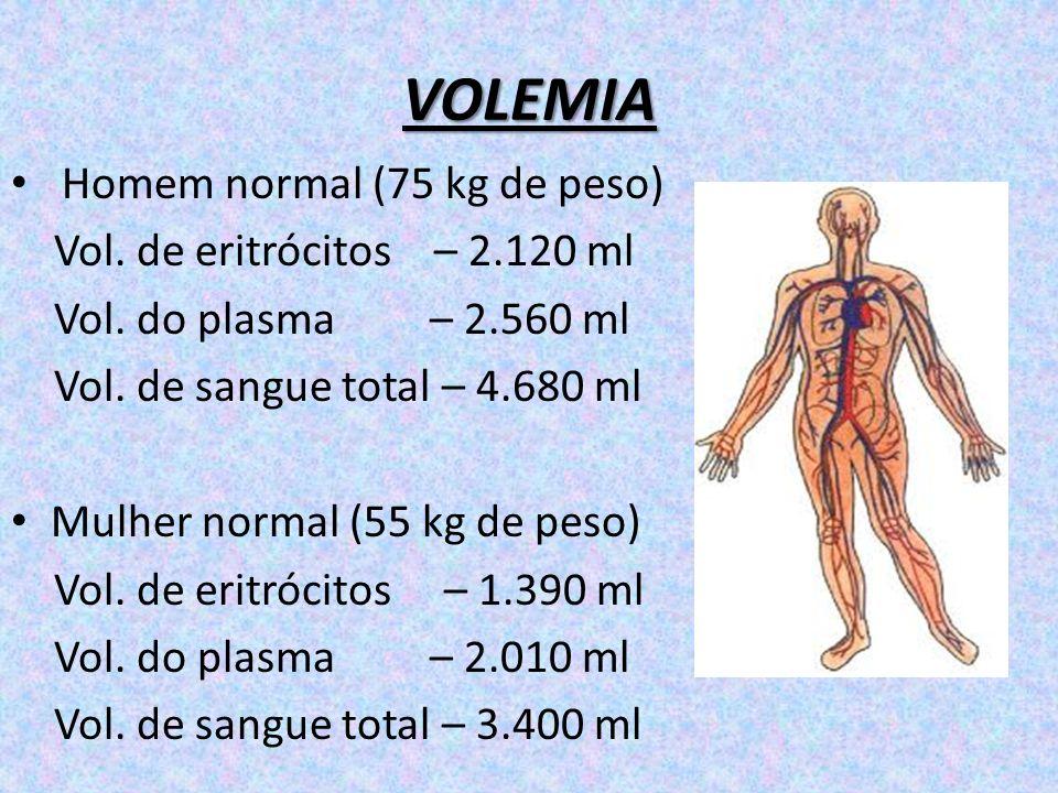 VOLEMIA Homem normal (75 kg de peso) Vol. de eritrócitos – 2.120 ml Vol. do plasma – 2.560 ml Vol. de sangue total – 4.680 ml Mulher normal (55 kg de