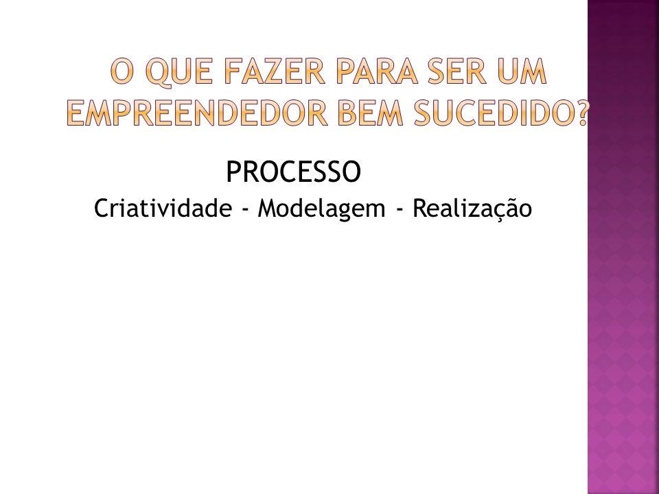 PROCESSO Criatividade - Modelagem - Realização