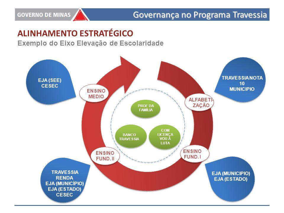 Governança no Programa Travessia ALFABETI- ZAÇÃO ENSINO FUND.