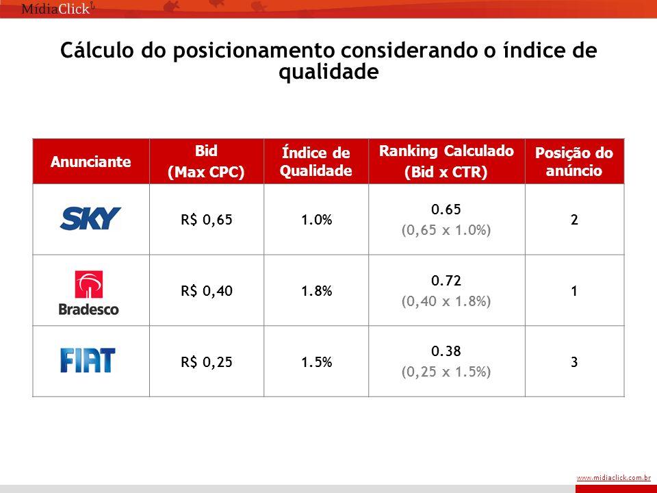 www.midiaclick.com.br Cálculo do posicionamento considerando o índice de qualidade Anunciante Bid (Max CPC) Índice de Qualidade Ranking Calculado (Bid x CTR) Posição do anúncio R$ 0,651.0% 0.65 (0,65 x 1.0%) 2 R$ 0,401.8% 0.72 (0,40 x 1.8%) 1 R$ 0,251.5% 0.38 (0,25 x 1.5%) 3