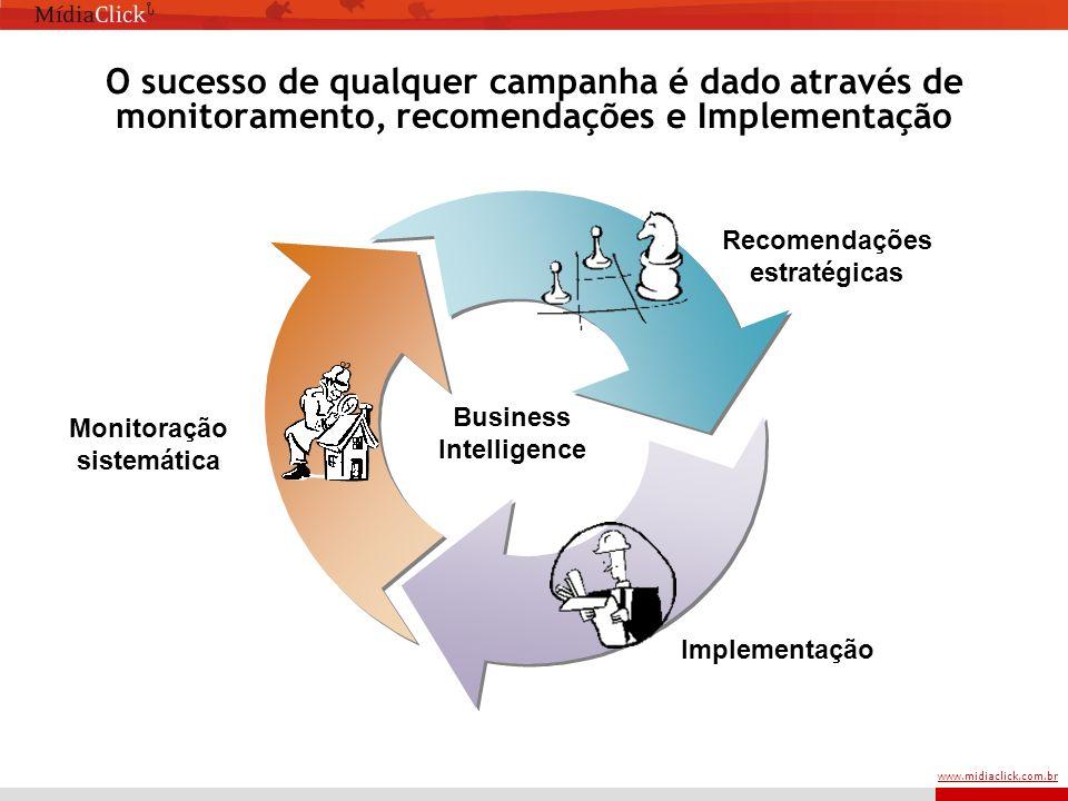 www.midiaclick.com.br O sucesso de qualquer campanha é dado através de monitoramento, recomendações e Implementação Monitoração sistemática Implementação Recomendações estratégicas Business Intelligence