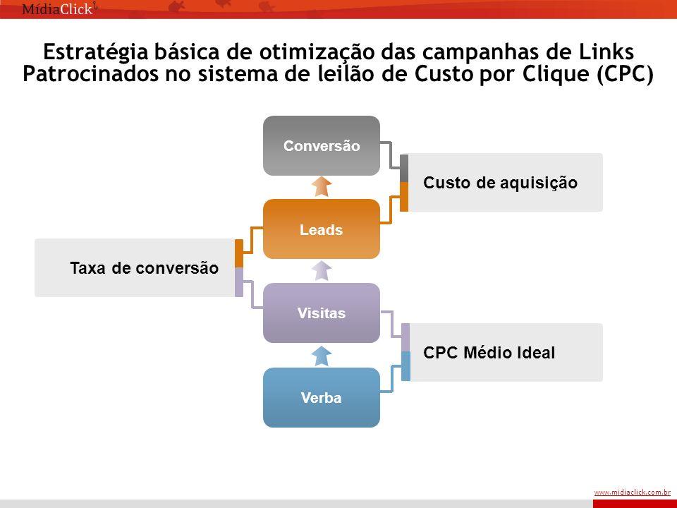 www.midiaclick.com.br Estratégia básica de otimização das campanhas de Links Patrocinados no sistema de leilão de Custo por Clique (CPC) Verba Visitas Leads Conversão CPC Médio Ideal Custo de aquisição Taxa de conversão