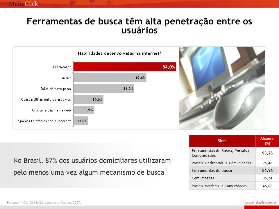 www.midiaclick.com.br Ferramentas de busca têm alta penetração entre os usuários No Brasil, 87% dos usuários domiciliares utilizaram pelo menos uma vez algum mecanismo de busca Site² Alcance (%) Ferramentas de Busca, Portais e Comunidades 98,28 Portais Horizontais e Comunidades96,46 Ferramentas de Busca86,96 Comunidades86,24 Portais Verticais e Comunidades46,03 Fontes: (1) CGI, 2006; (2) Ibope Net//Ratings, 2007.