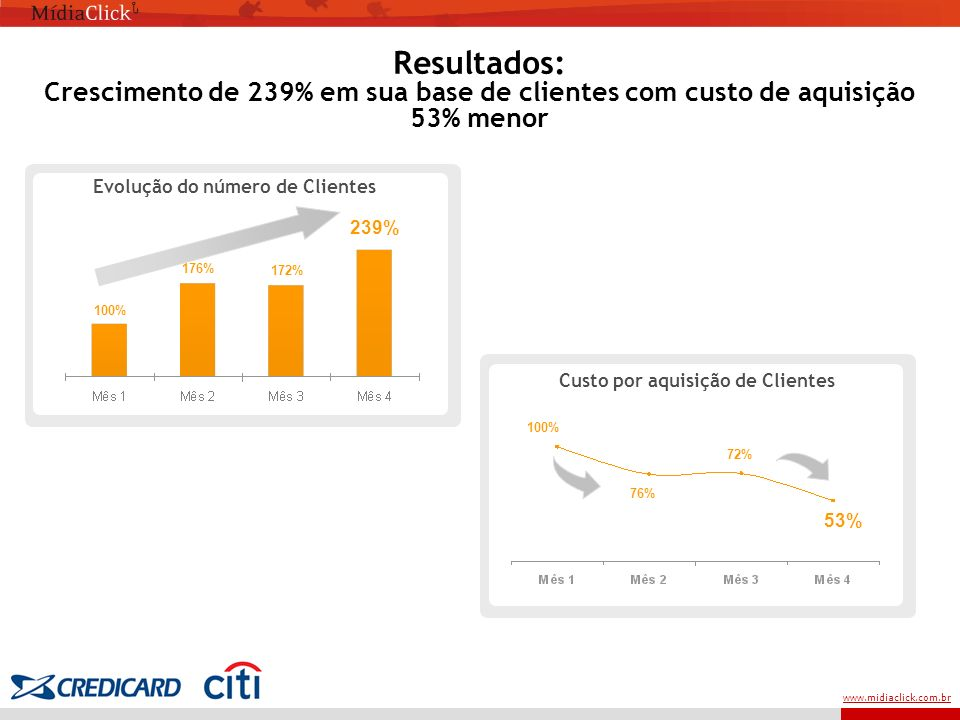 www.midiaclick.com.br Evolução do número de Clientes 100% 176% 172% 239% Custo por aquisição de Clientes 100% 76% 72% 53% Resultados: Crescimento de 239% em sua base de clientes com custo de aquisição 53% menor