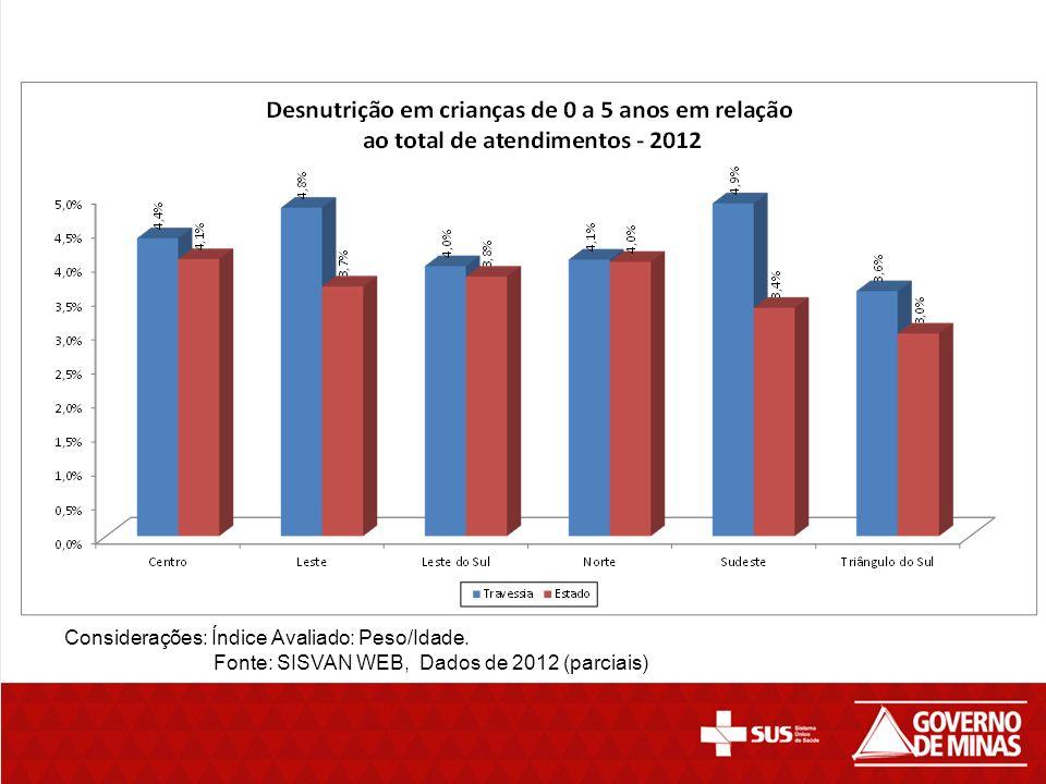 Considerações: Índice Avaliado: Peso/Idade. Fonte: SISVAN WEB, Dados de 2012 (parciais)