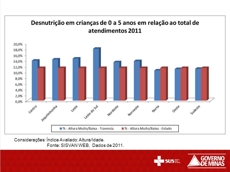 Considerações: Índice Avaliado: Altura/Idade. Fonte: SISVAN WEB, Dados de 2011.