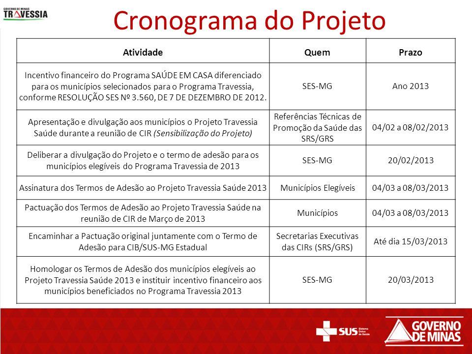 Cronograma do Projeto AtividadeQuemPrazo Incentivo financeiro do Programa SAÚDE EM CASA diferenciado para os municípios selecionados para o Programa T