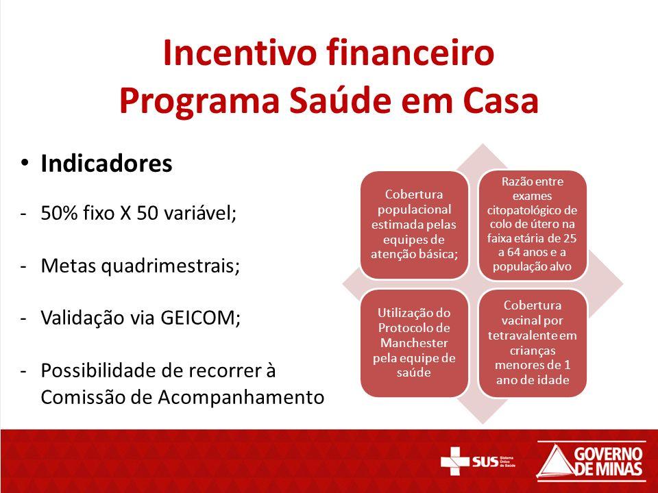 Incentivo financeiro Programa Saúde em Casa Indicadores -50% fixo X 50 variável; -Metas quadrimestrais; -Validação via GEICOM; -Possibilidade de recor