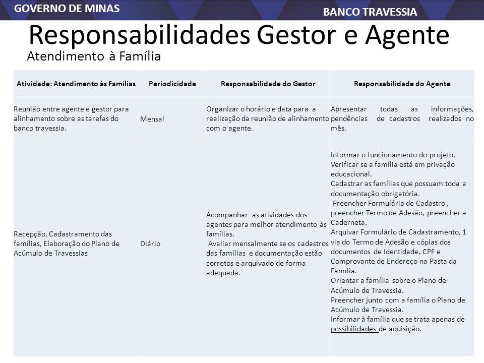 GOVERNO DE MINAS BANCO TRAVESSIA Responsabilidades Gestor e Agente Atividade: Atendimento às FamíliasPeriodicidadeResponsabilidade do GestorResponsabi