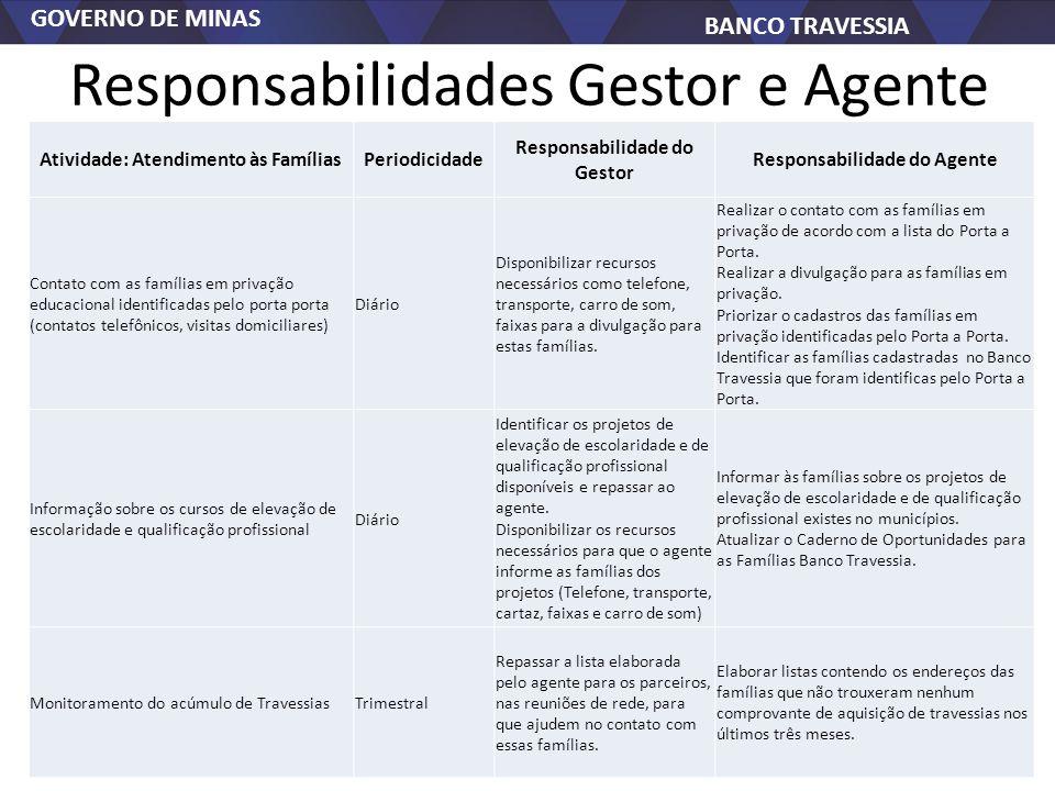 GOVERNO DE MINAS BANCO TRAVESSIA Responsabilidades Gestor e Agente Atividade: Atendimento às FamíliasPeriodicidade Responsabilidade do Gestor Responsa
