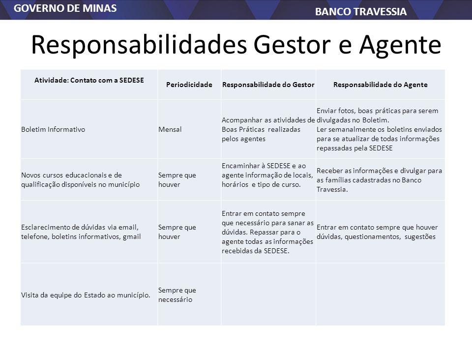 GOVERNO DE MINAS BANCO TRAVESSIA Responsabilidades Gestor e Agente Atividade: Contato com a SEDESE PeriodicidadeResponsabilidade do GestorResponsabili
