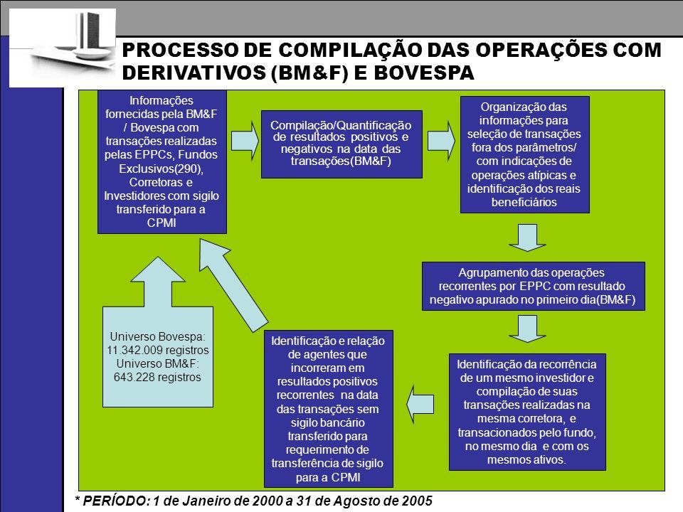 PROCESSO DE COMPILAÇÃO DAS OPERAÇÕES COM DERIVATIVOS (BM&F) E BOVESPA Informações fornecidas pela BM&F / Bovespa com transações realizadas pelas EPPCs