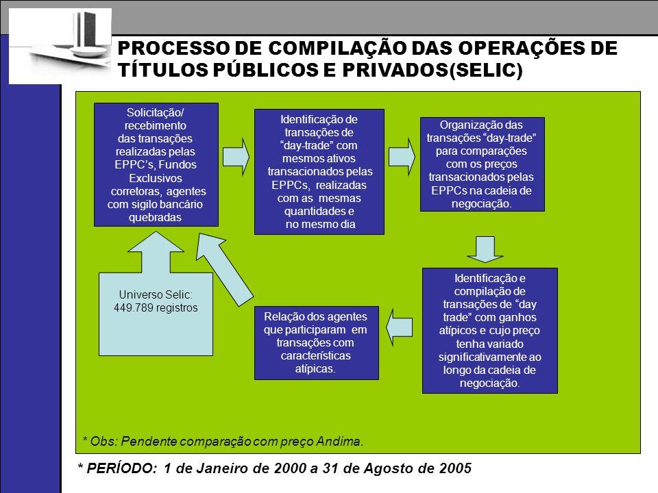PROCESSO DE COMPILAÇÃO DAS OPERAÇÕES DE TÍTULOS PÚBLICOS E PRIVADOS(SELIC) Solicitação/ recebimento das transações realizadas pelas EPPCs, Fundos Excl