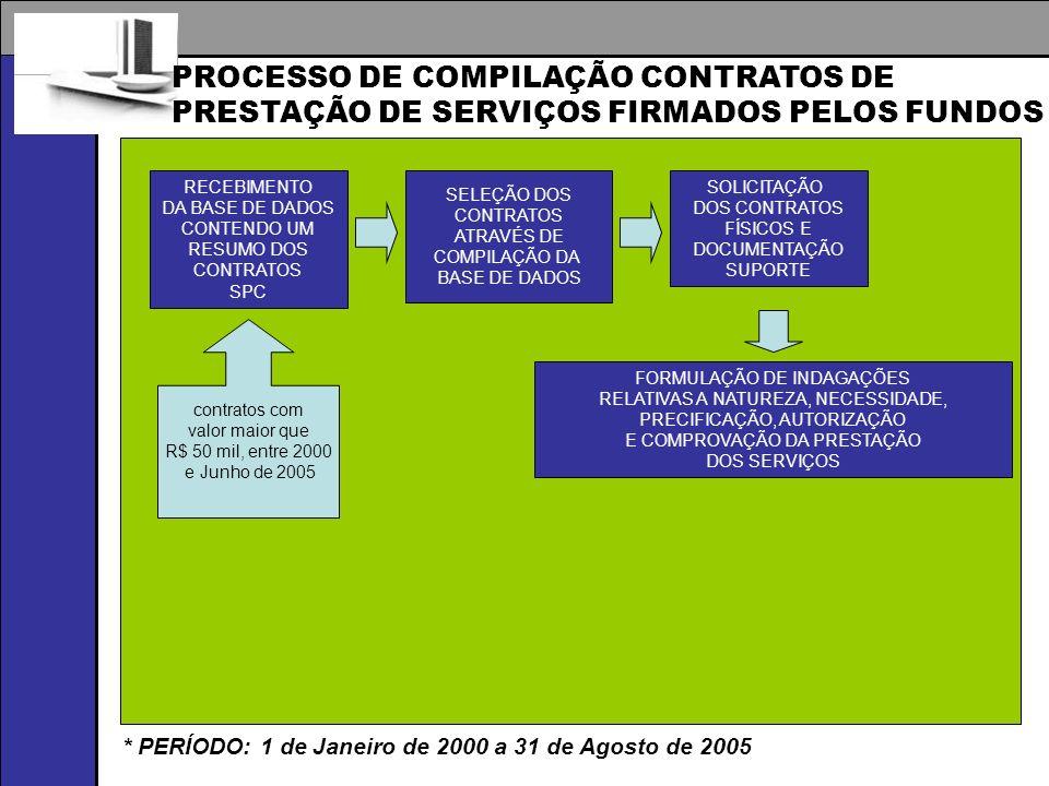 PROCESSO DE COMPILAÇÃO CONTRATOS DE PRESTAÇÃO DE SERVIÇOS FIRMADOS PELOS FUNDOS RECEBIMENTO DA BASE DE DADOS CONTENDO UM RESUMO DOS CONTRATOS SPC SELEÇÃO DOS CONTRATOS ATRAVÉS DE COMPILAÇÃO DA BASE DE DADOS SOLICITAÇÃO DOS CONTRATOS FÍSICOS E DOCUMENTAÇÃO SUPORTE FORMULAÇÃO DE INDAGAÇÕES RELATIVAS A NATUREZA, NECESSIDADE, PRECIFICAÇÃO, AUTORIZAÇÃO E COMPROVAÇÃO DA PRESTAÇÃO DOS SERVIÇOS contratos com valor maior que R$ 50 mil, entre 2000 e Junho de 2005 * PERÍODO: 1 de Janeiro de 2000 a 31 de Agosto de 2005