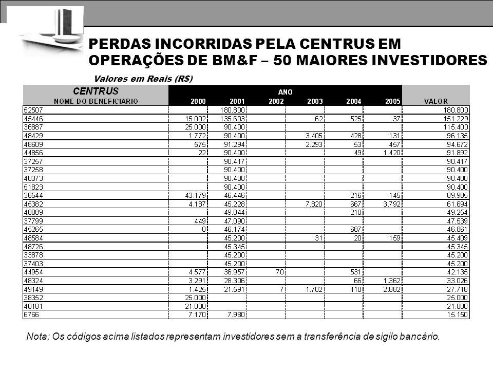 PERDAS INCORRIDAS PELA CENTRUS EM OPERAÇÕES DE BM&F – 50 MAIORES INVESTIDORES Valores em Reais (R$) Nota: Os códigos acima listados representam investidores sem a transferência de sigilo bancário.