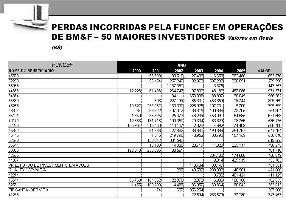 PERDAS INCORRIDAS PELA FUNCEF EM OPERAÇÕES DE BM&F – 50 MAIORES INVESTIDORES Valores em Reais (R$)