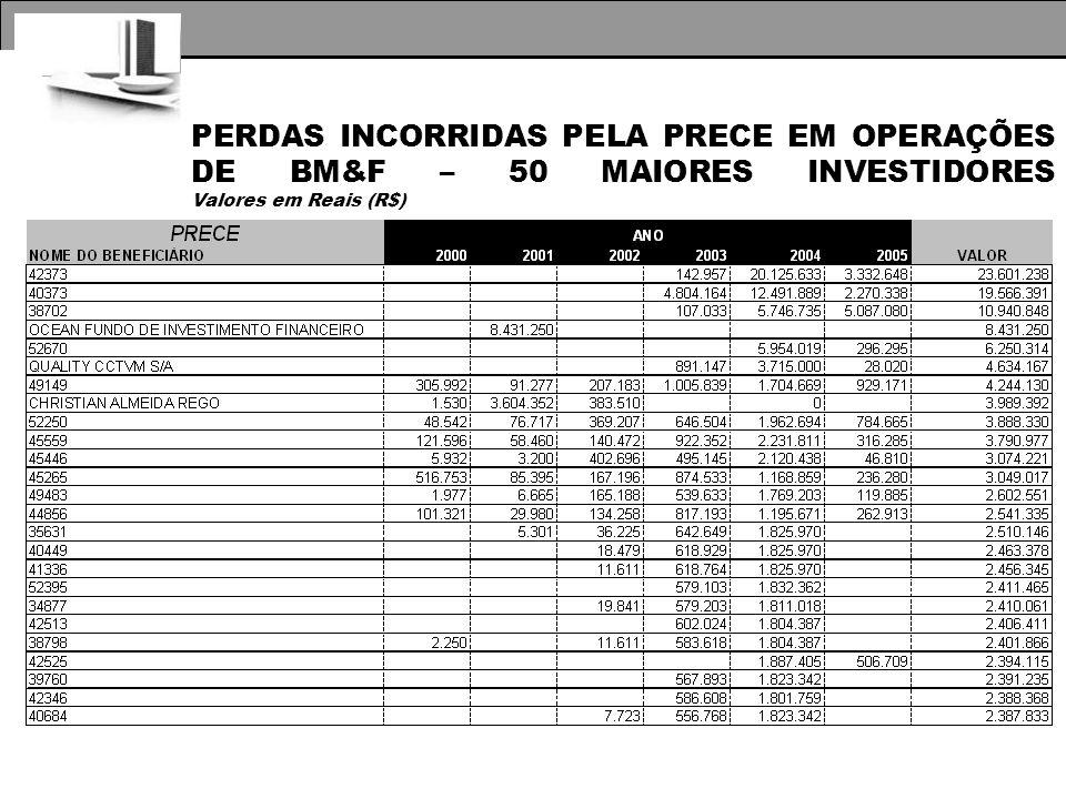 PERDAS INCORRIDAS PELA PRECE EM OPERAÇÕES DE BM&F – 50 MAIORES INVESTIDORES Valores em Reais (R$)