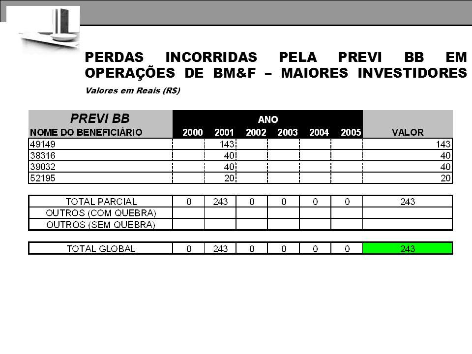 PERDAS INCORRIDAS PELA PREVI BB EM OPERAÇÕES DE BM&F – MAIORES INVESTIDORES Valores em Reais (R$)