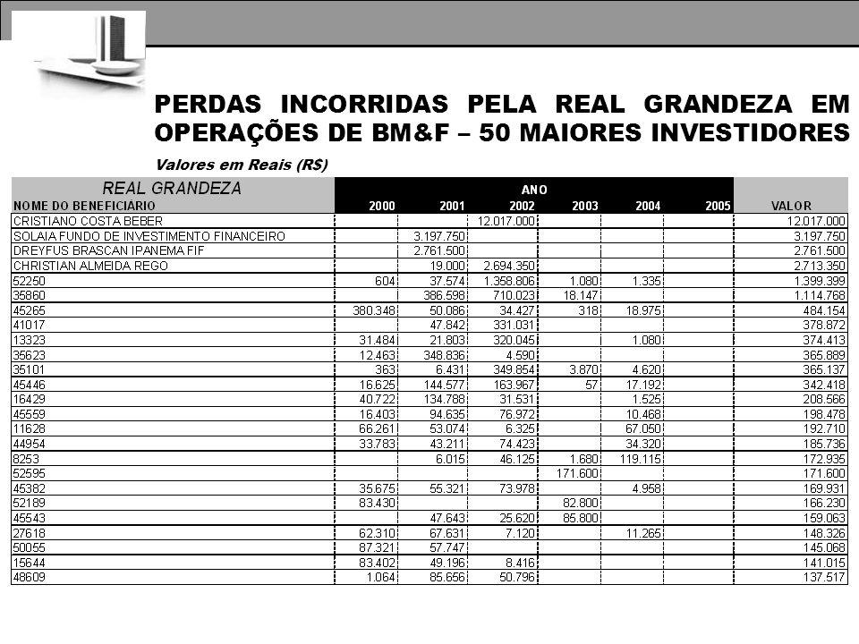 PERDAS INCORRIDAS PELA REAL GRANDEZA EM OPERAÇÕES DE BM&F – 50 MAIORES INVESTIDORES Valores em Reais (R$)