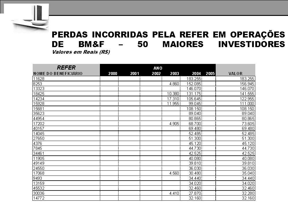 PERDAS INCORRIDAS PELA REFER EM OPERAÇÕES DE BM&F – 50 MAIORES INVESTIDORES Valores em Reais (R$)