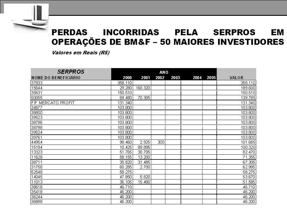 PERDAS INCORRIDAS PELA SERPROS EM OPERAÇÕES DE BM&F – 50 MAIORES INVESTIDORES Valores em Reais (R$)