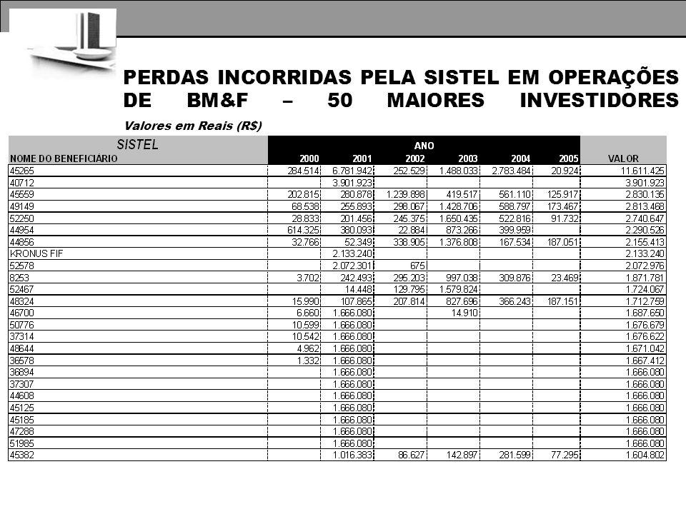 PERDAS INCORRIDAS PELA SISTEL EM OPERAÇÕES DE BM&F – 50 MAIORES INVESTIDORES Valores em Reais (R$)