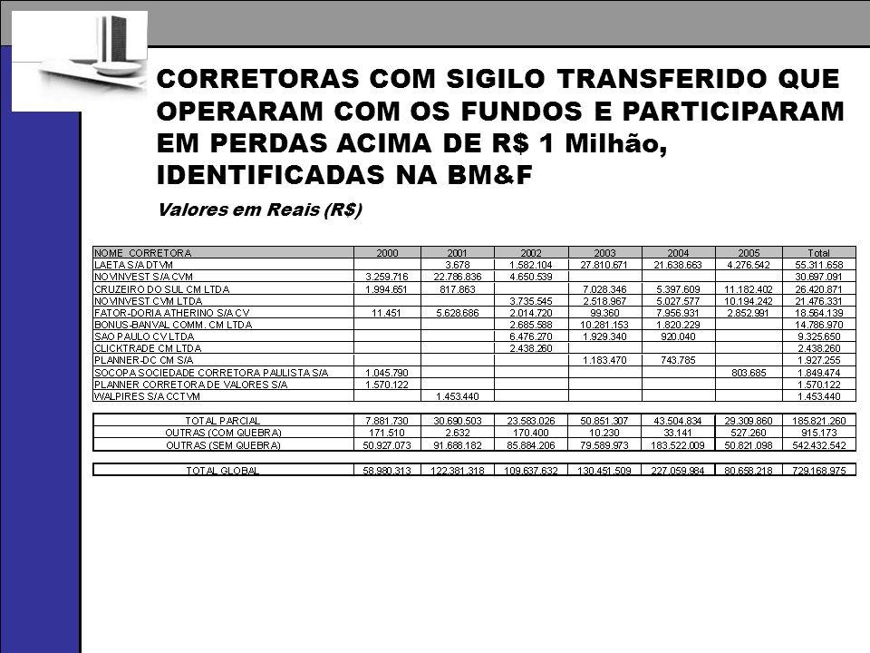 CORRETORAS COM SIGILO TRANSFERIDO QUE OPERARAM COM OS FUNDOS E PARTICIPARAM EM PERDAS ACIMA DE R$ 1 Milhão, IDENTIFICADAS NA BM&F Valores em Reais (R$)