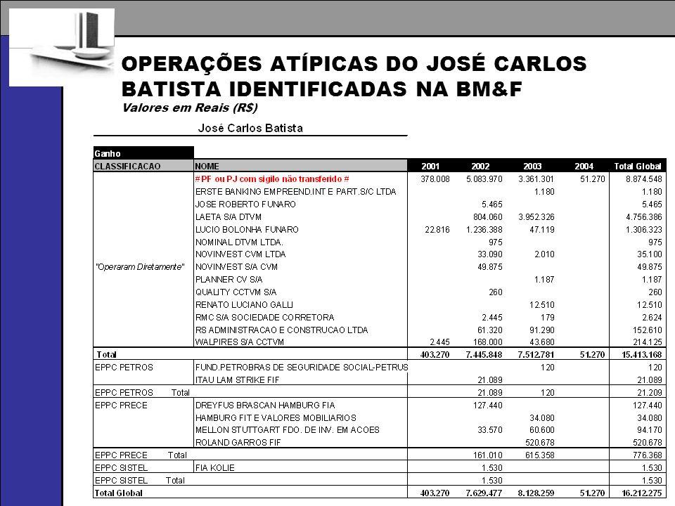 OPERAÇÕES ATÍPICAS DO JOSÉ CARLOS BATISTA IDENTIFICADAS NA BM&F Valores em Reais (R$)