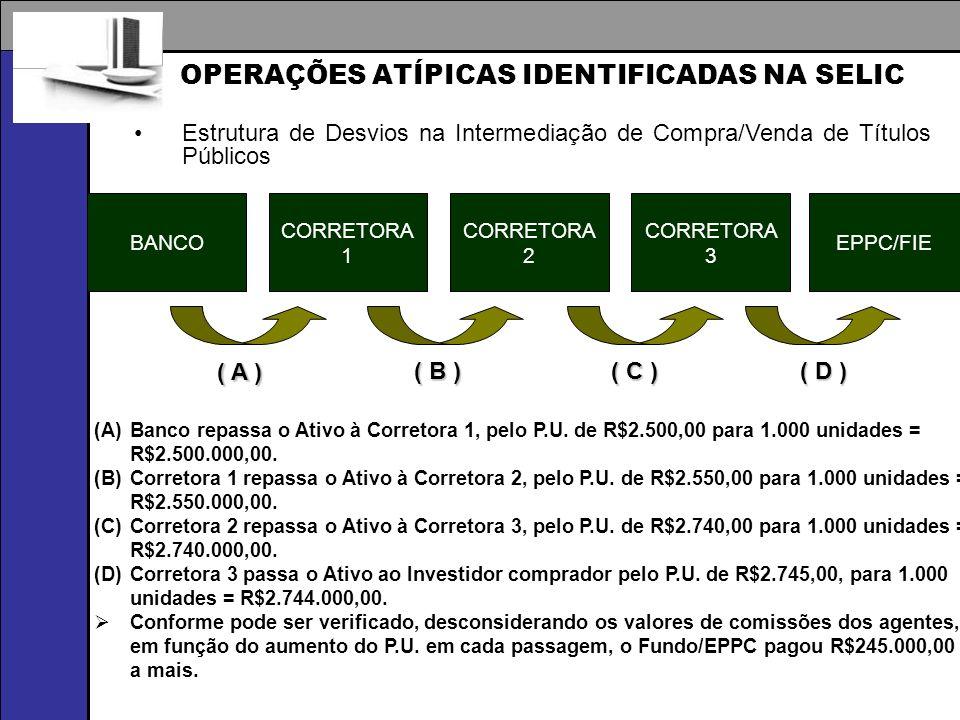 BANCO CORRETORA 1 CORRETORA 2 CORRETORA 3 ( A ) EPPC/FIE ( B ) ( D ) ( C ) (A)Banco repassa o Ativo à Corretora 1, pelo P.U. de R$2.500,00 para 1.000