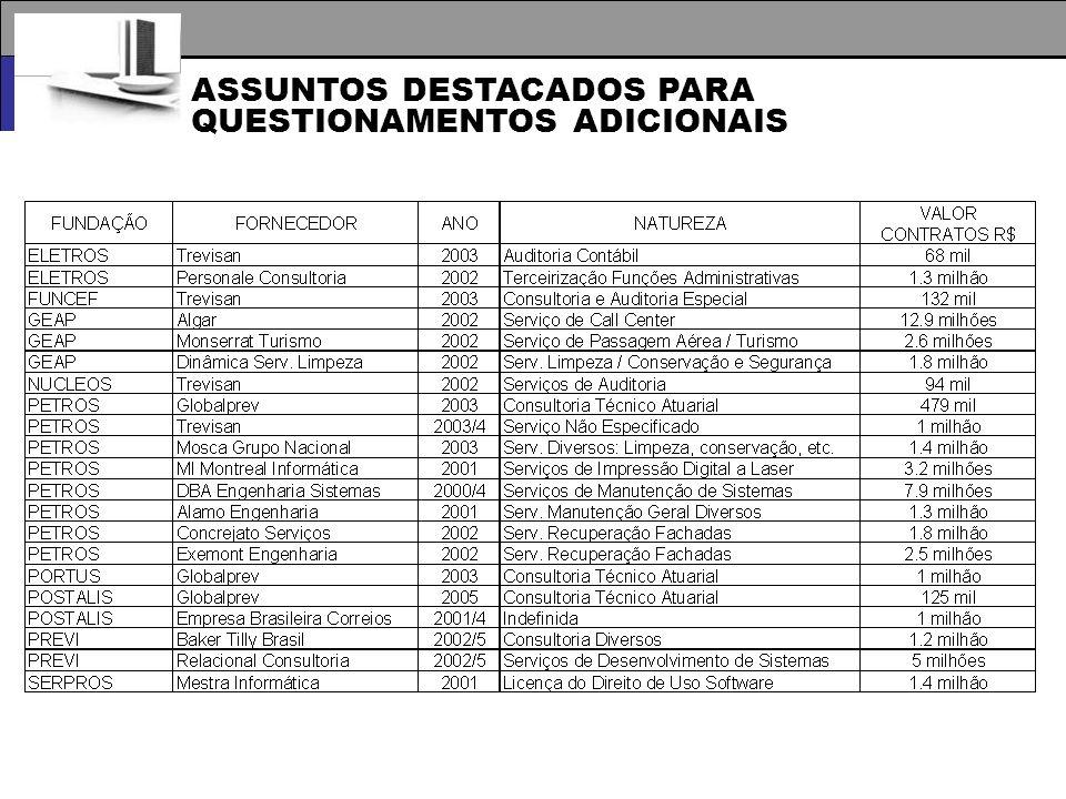 ASSUNTOS DESTACADOS PARA QUESTIONAMENTOS ADICIONAIS