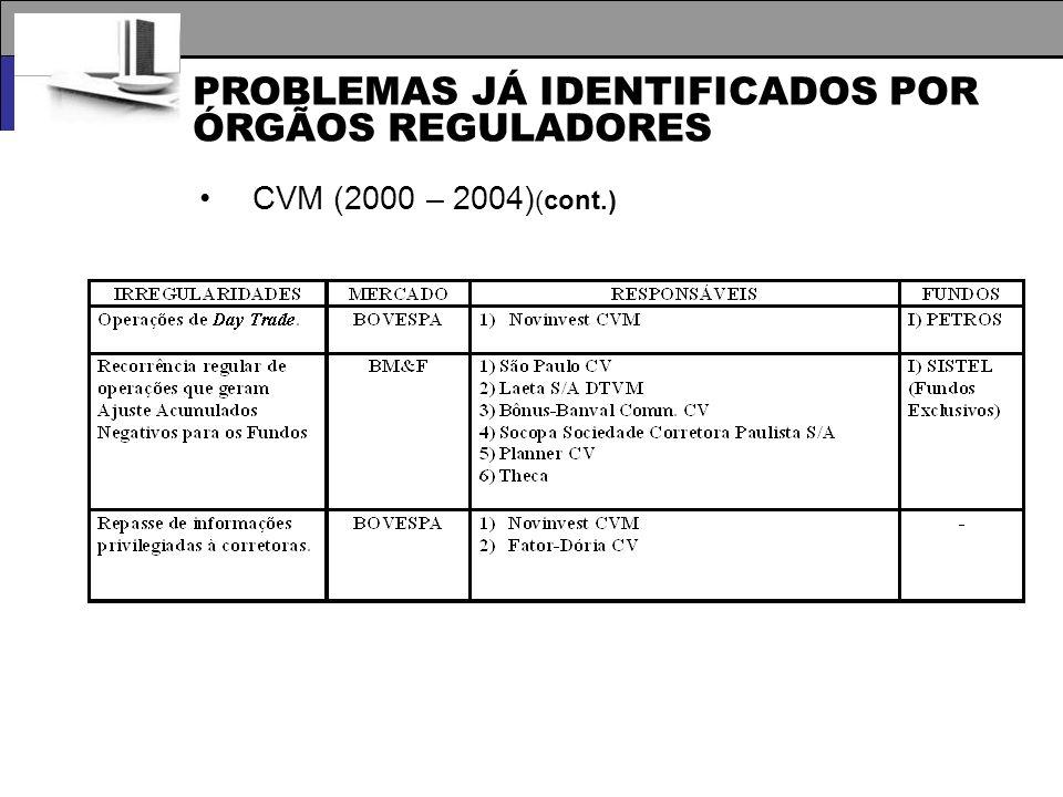 PROBLEMAS JÁ IDENTIFICADOS POR ÓRGÃOS REGULADORES CVM (2000 – 2004) (cont.)