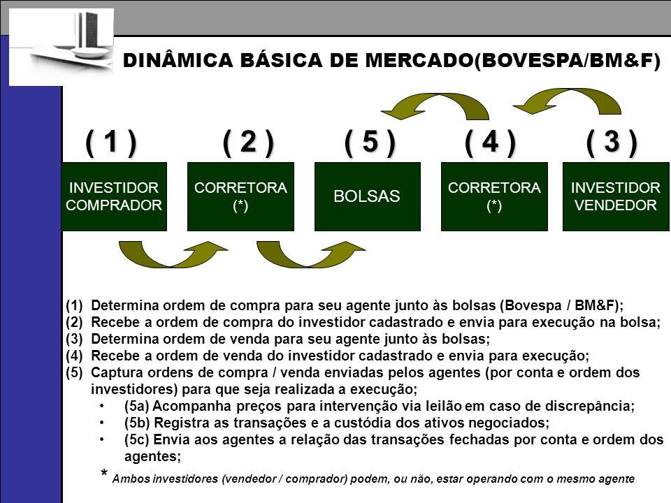 INVESTIDOR COMPRADOR CORRETORA (*) BOLSAS CORRETORA (*) INVESTIDOR VENDEDOR ( 1 ) ( 2 ) ( 5 ) ( 4 ) ( 3 ) (1)Determina ordem de compra para seu agente junto às bolsas (Bovespa / BM&F); (2)Recebe a ordem de compra do investidor cadastrado e envia para execução na bolsa; (3)Determina ordem de venda para seu agente junto às bolsas; (4)Recebe a ordem de venda do investidor cadastrado e envia para execução; (5)Captura ordens de compra / venda enviadas pelos agentes (por conta e ordem dos investidores) para que seja realizada a execução; (5a) Acompanha preços para intervenção via leilão em caso de discrepância; (5b) Registra as transações e a custódia dos ativos negociados; (5c) Envia aos agentes a relação das transações fechadas por conta e ordem dos agentes; * Ambos investidores (vendedor / comprador) podem, ou não, estar operando com o mesmo agente DINÂMICA BÁSICA DE MERCADO(BOVESPA/BM&F)