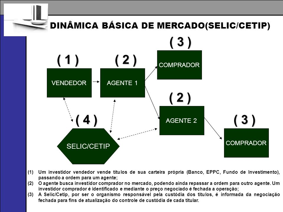 (1)Um investidor vendedor vende títulos de sua carteira própria (Banco, EPPC, Fundo de Investimento), passando a ordem para um agente; (2)O agente bus