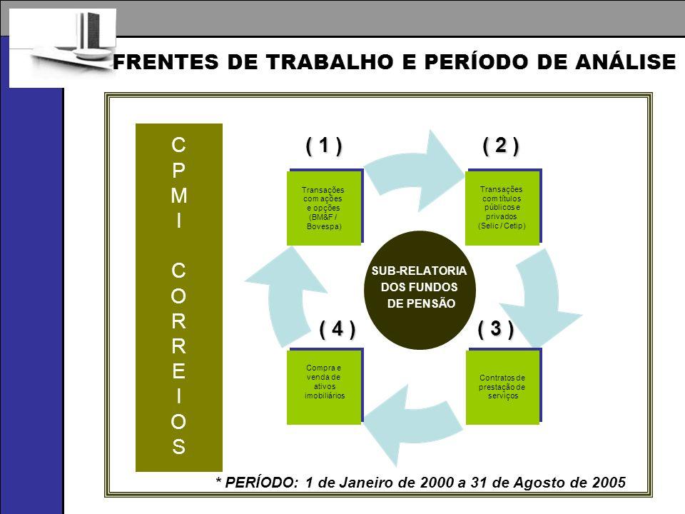 FRENTES DE TRABALHO E PERÍODO DE ANÁLISE ( 1 ) ( 2 ) ( 3 ) ( 4 ) SUB-RELATORIA DOS FUNDOS DE PENSÃO CPMICORREIOSCPMICORREIOS * PERÍODO: 1 de Janeiro d