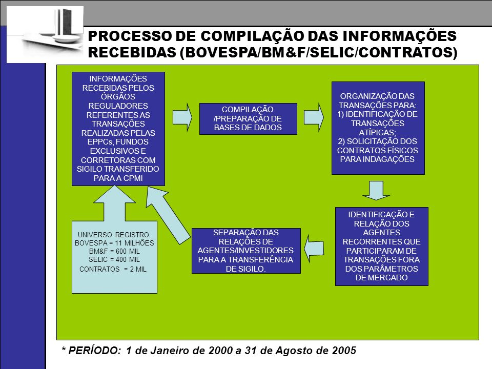 PROCESSO DE COMPILAÇÃO DAS INFORMAÇÕES RECEBIDAS (BOVESPA/BM&F/SELIC/CONTRATOS) INFORMAÇÕES RECEBIDAS PELOS ÓRGÃOS REGULADORES REFERENTES AS TRANSAÇÕES REALIZADAS PELAS EPPCs, FUNDOS EXCLUSIVOS E CORRETORAS COM SIGILO TRANSFERIDO PARA A CPMI COMPILAÇÃO /PREPARAÇÃO DE BASES DE DADOS ORGANIZAÇÃO DAS TRANSAÇÕES PARA: 1) IDENTIFICAÇÃO DE TRANSAÇÕES ATÍPICAS; 2) SOLICITAÇÃO DOS CONTRATOS FÍSICOS PARA INDAGAÇÕES IDENTIFICAÇÃO E RELAÇÃO DOS AGENTES RECORRENTES QUE PARTICIPARAM DE TRANSAÇÕES FORA DOS PARÂMETROS DE MERCADO UNIVERSO REGISTRO: BOVESPA = 11 MILHÕES BM&F = 600 MIL SELIC = 400 MIL CONTRATOS = 2 MIL SEPARAÇÃO DAS RELAÇÕES DE AGENTES/INVESTIDORES PARA A TRANSFERÊNCIA DE SIGILO.