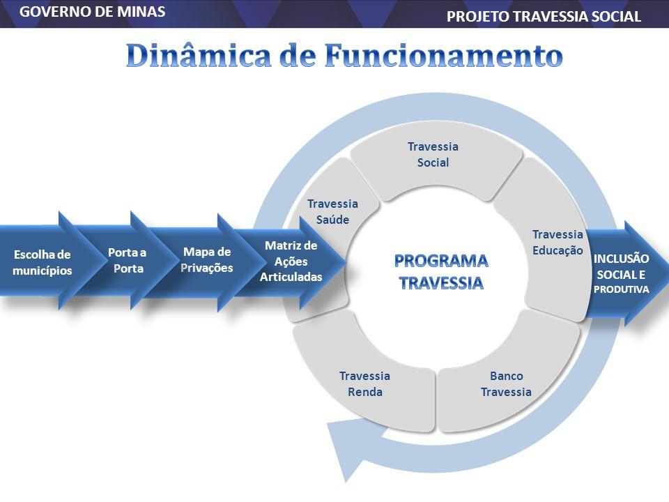 GOVERNO DE MINAS PROJETO TRAVESSIA SOCIAL GOVERNO DE MINAS PROJETO TRAVESSIA SOCIAL Travessia Social Travessia Educação Banco Travessia Travessia Rend