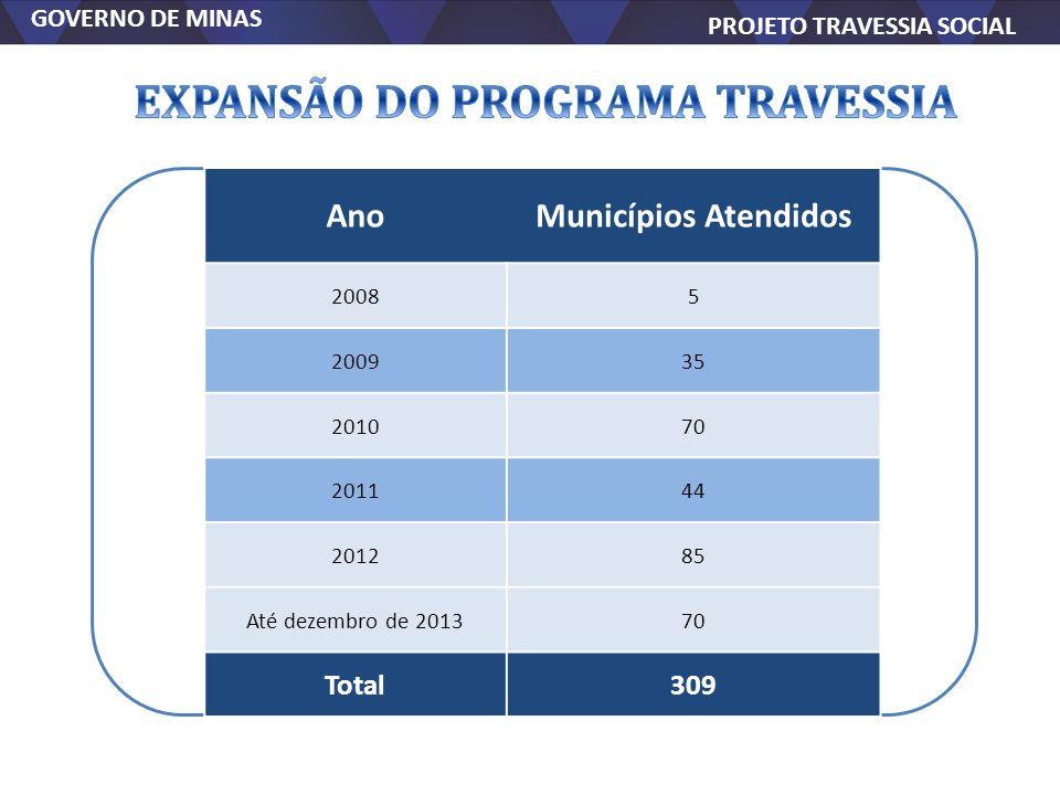GOVERNO DE MINAS PROJETO TRAVESSIA SOCIAL GOVERNO DE MINAS PROJETO TRAVESSIA SOCIAL AnoMunicípios Atendidos 20085 200935 201070 201144 201285 Até deze