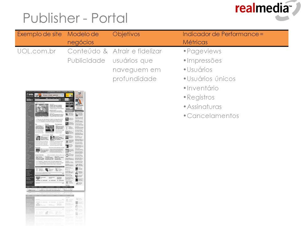 Publisher - Portal Exemplo de site Modelo de negócios Objetivos Indicador de Performance = Métricas UOL.com.brConteúdo & Publicidade Atrair e fideliza