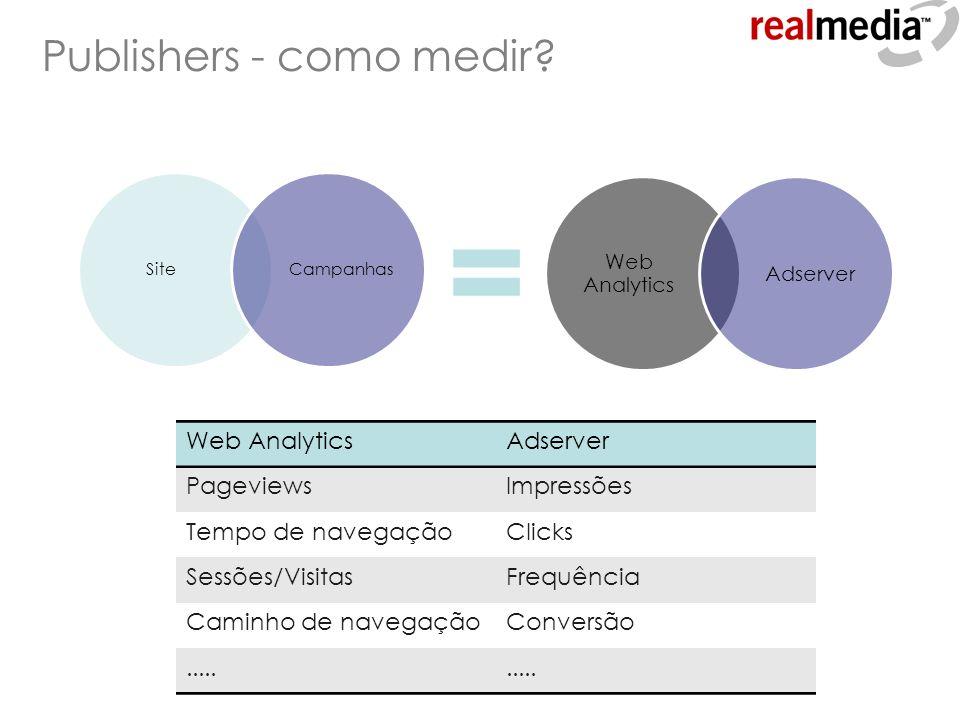 Publishers - como medir? SiteCampanhas Web AnalyticsAdserver PageviewsImpressões Tempo de navegaçãoClicks Sessões/VisitasFrequência Caminho de navegaç