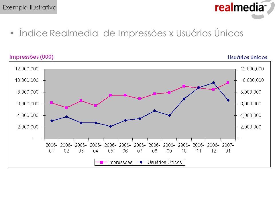 Índice Realmedia de Impressões x Usuários Únicos Impressões (000) Usuários únicos Exemplo Ilustrativo