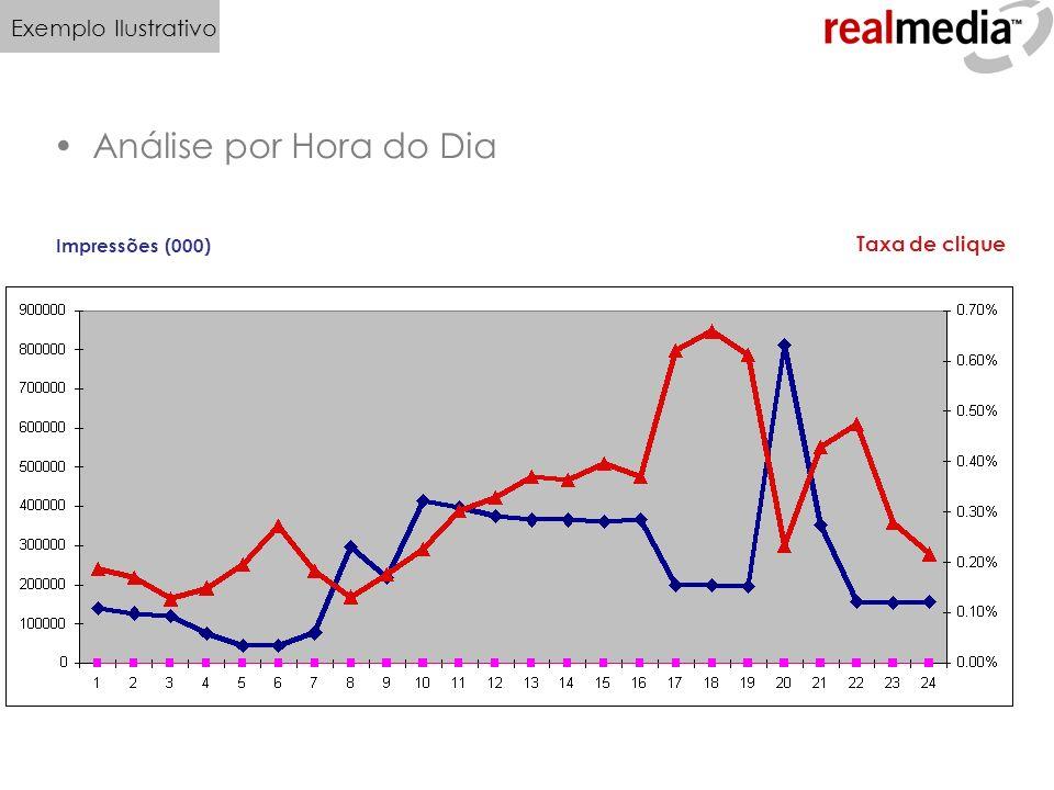 Análise por Hora do Dia Impressões (000) Taxa de clique Exemplo Ilustrativo