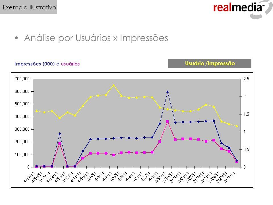Análise por Usuários x Impressões Impressões (000) e usuários Usuário /impressão Exemplo Ilustrativo