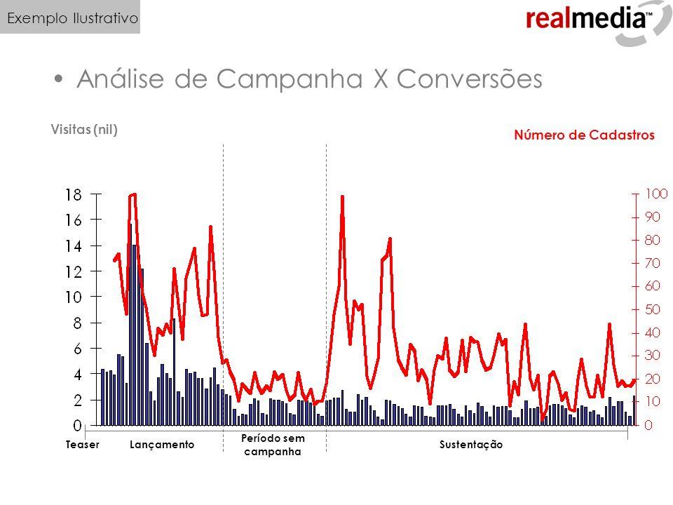 Análise de Campanha X Conversões Visitas (nil) Número de Cadastros TeaserLançamentoSustentação Período sem campanha Exemplo Ilustrativo