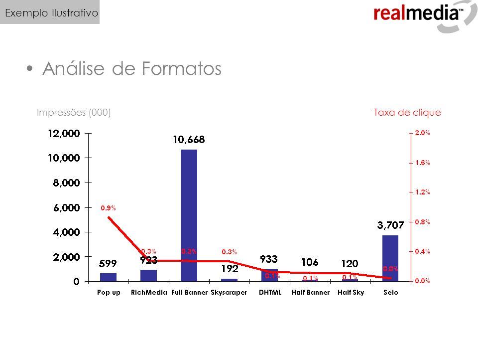 Análise de Formatos Taxa de cliqueImpressões (000) Exemplo Ilustrativo