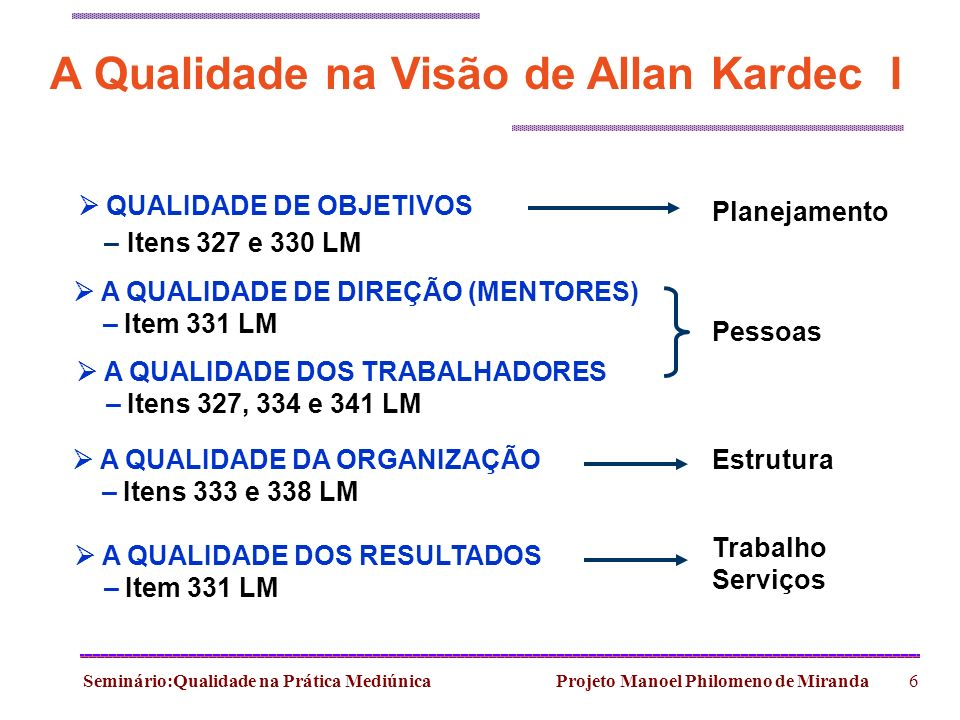 Seminário:Qualidade na Prática Mediúnica Projeto Manoel Philomeno de Miranda6 A Qualidade na Visão de Allan Kardec I QUALIDADE DE OBJETIVOS – Itens 32