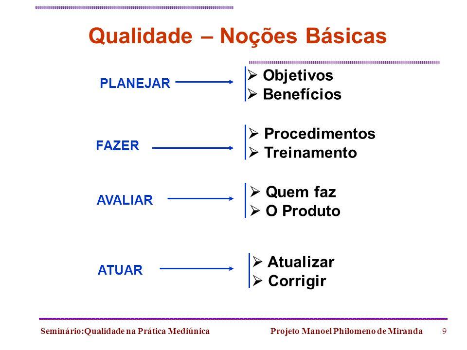 Seminário:Qualidade na Prática Mediúnica Projeto Manoel Philomeno de Miranda9 Qualidade – Noções Básicas PLANEJAR FAZER AVALIAR ATUAR Objetivos Benefí