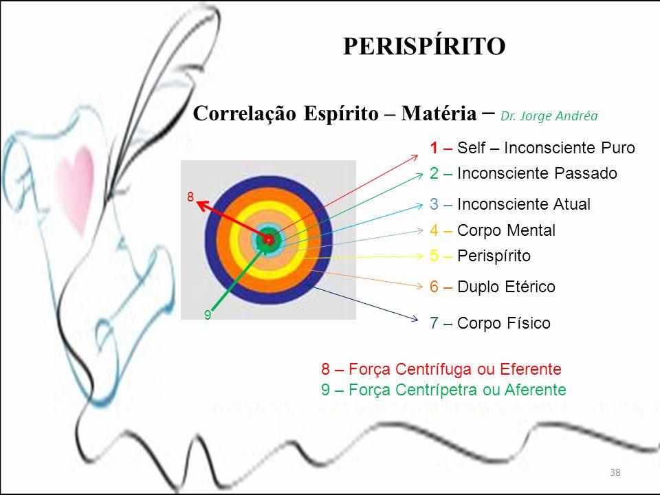 38 Correlação Espírito – Matéria – Dr. Jorge Andréa 1 – Self – Inconsciente Puro 2 – Inconsciente Passado 3 – Inconsciente Atual 4 – Corpo Mental 5 –