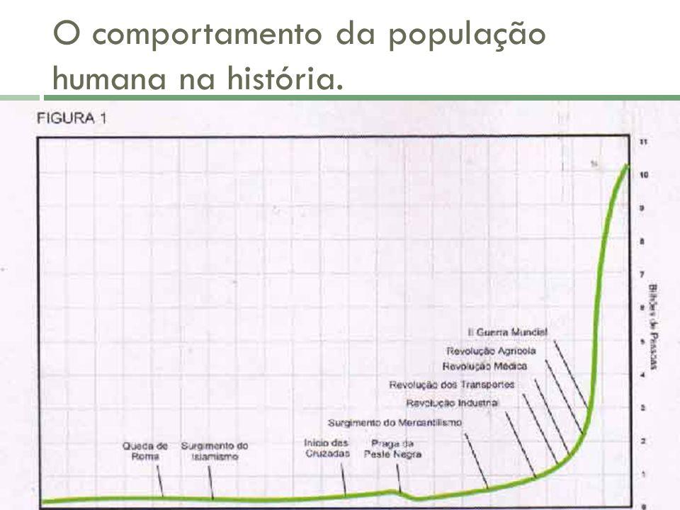 O comportamento da população humana na história.