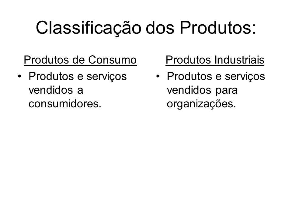 Classificação dos Produtos: Produtos de Consumo Conveniência; Compra comprada; Especialidade; Não procurados.